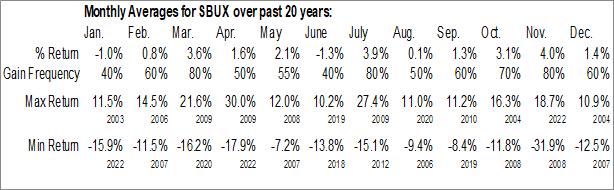 Monthly Seasonal Starbucks Corp. (NASD:SBUX)