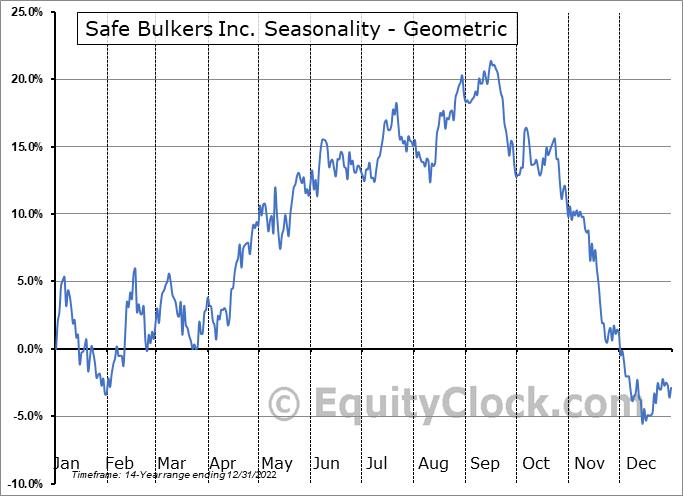 Safe Bulkers Inc. (NYSE:SB) Seasonality