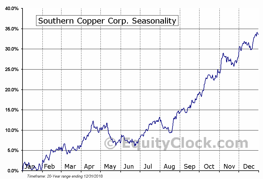Southern Copper Corp. (NYSE:SCCO) Seasonal Chart