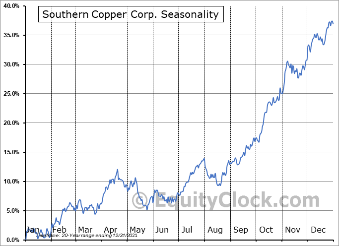 Southern Copper Corp. (NYSE:SCCO) Seasonality