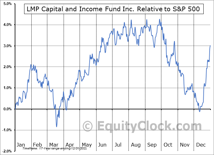 SCD Relative to the S&P 500
