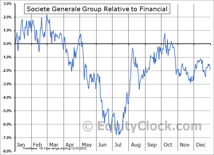 SCGLY Relative to the Sector
