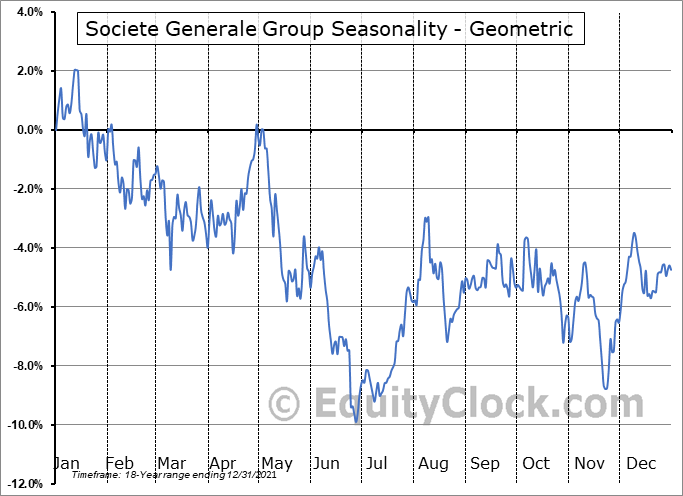 Societe Generale Group (OTCMKT:SCGLY) Seasonality