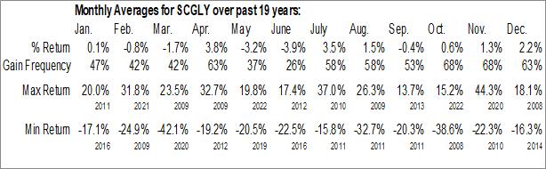 Monthly Seasonal Societe Generale Group (OTCMKT:SCGLY)