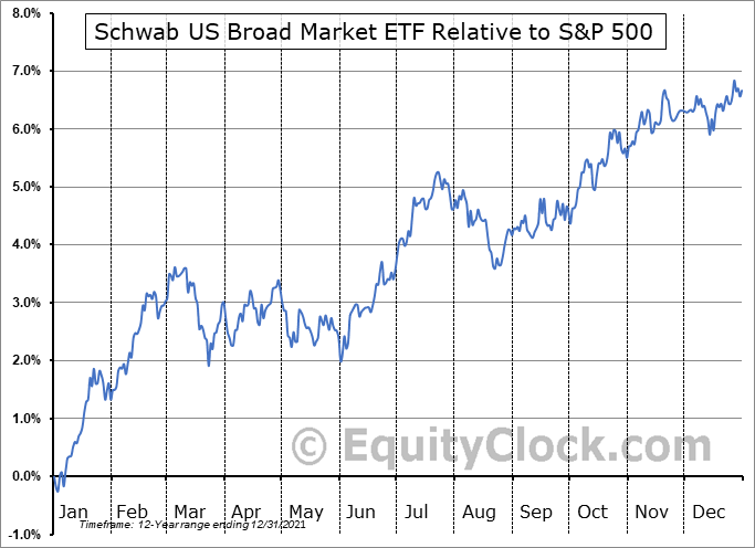 SCHB Relative to the S&P 500