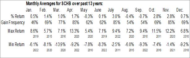 Monthly Seasonal Schwab US Broad Market ETF (NYSE:SCHB)