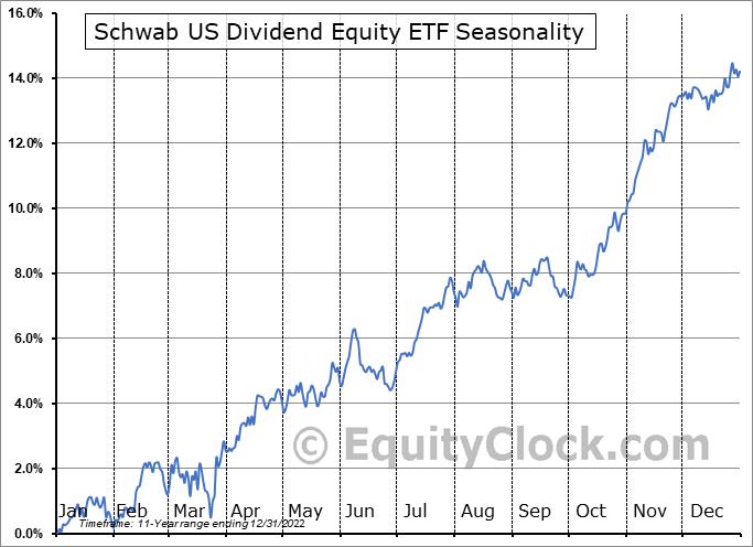 Schwab US Dividend Equity ETF (AMEX:SCHD) Seasonal Chart