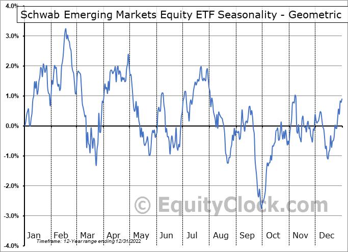 Schwab Emerging Markets Equity ETF (NYSE:SCHE) Seasonality