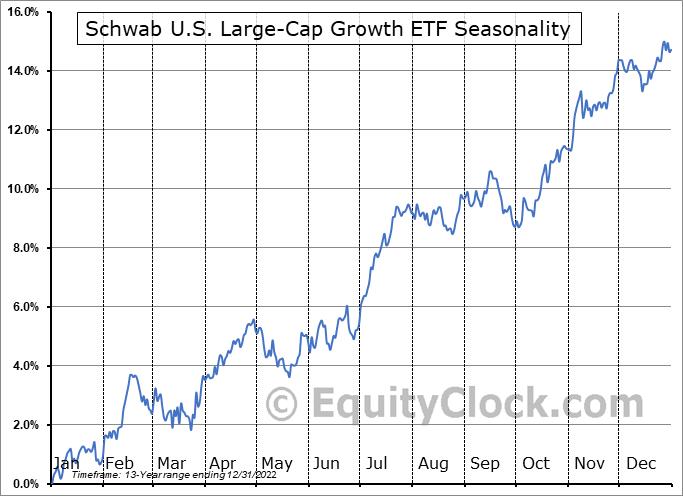 Schwab U.S. Large-Cap Growth ETF (NYSE:SCHG) Seasonal Chart