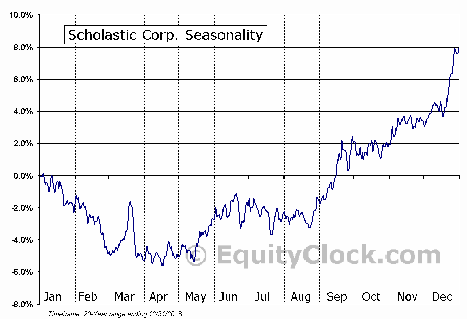Scholastic Corporation  (NASDAQ:SCHL) Seasonal Chart