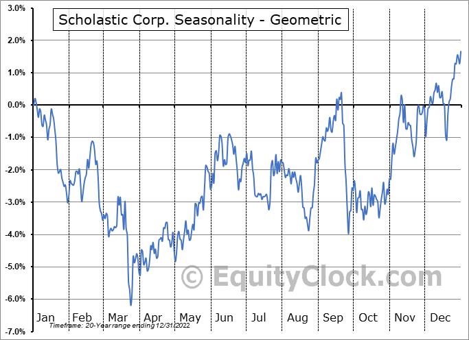 Scholastic Corp. (NASD:SCHL) Seasonality