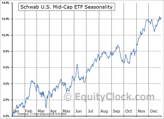 Schwab U.S. Mid-Cap ETF (NYSE:SCHM) Seasonality