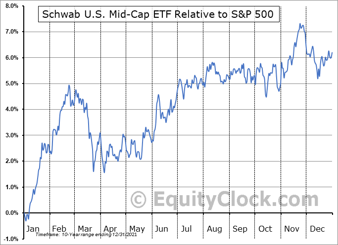 SCHM Relative to the S&P 500