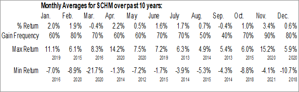 Monthly Seasonal Schwab U.S. Mid-Cap ETF (NYSE:SCHM)