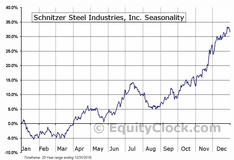 Schnitzer Steel Industries, Inc. (NASD:SCHN) Seasonal Chart