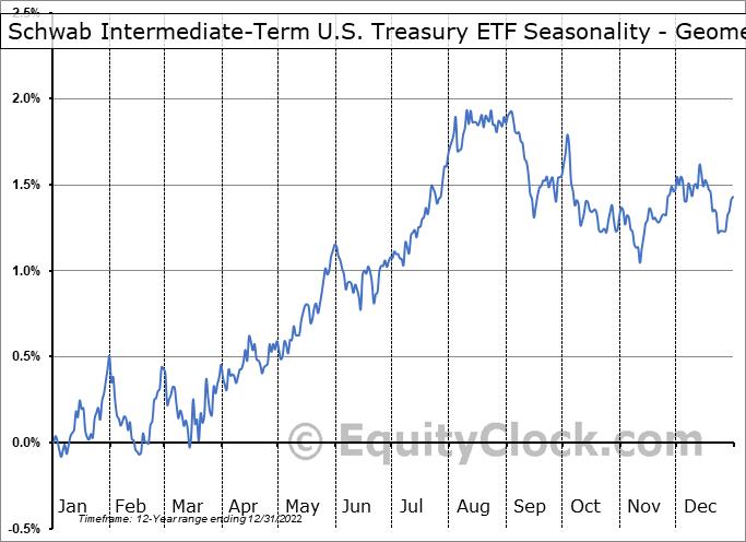 Schwab Intermediate-Term U.S. Treasury ETF (NYSE:SCHR) Seasonality