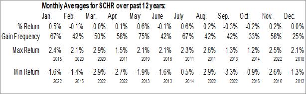 Monthly Seasonal Schwab Intermediate-Term U.S. Treasury ETF (NYSE:SCHR)