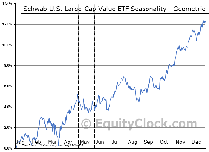 Schwab U.S. Large-Cap Value ETF (NYSE:SCHV) Seasonality