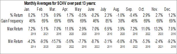 Monthly Seasonal Schwab U.S. Large-Cap Value ETF (NYSE:SCHV)