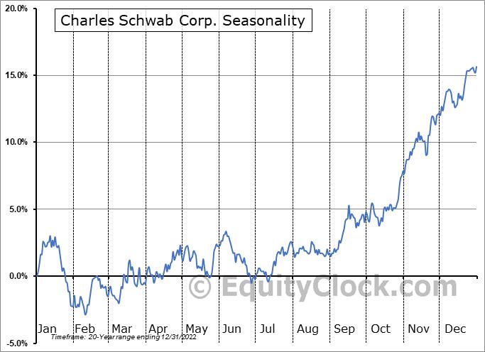 Charles Schwab Corp. (NYSE:SCHW) Seasonality