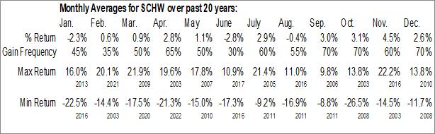 Monthly Seasonal Charles Schwab Corp. (NYSE:SCHW)
