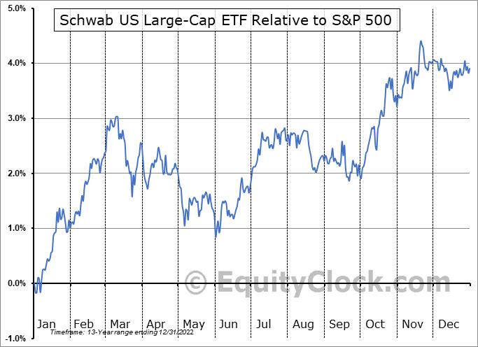 SCHX Relative to the S&P 500