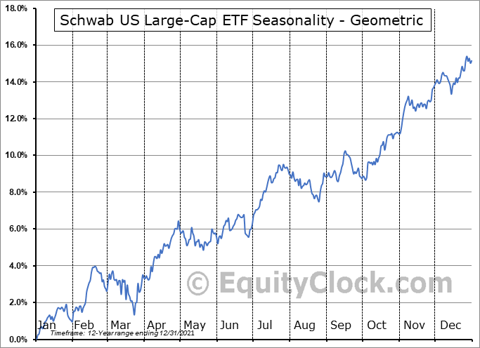 Schwab US Large-Cap ETF (NYSE:SCHX) Seasonality