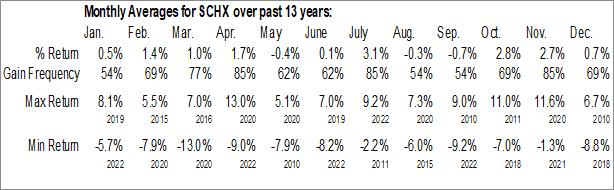 Monthly Seasonal Schwab US Large-Cap ETF (NYSE:SCHX)