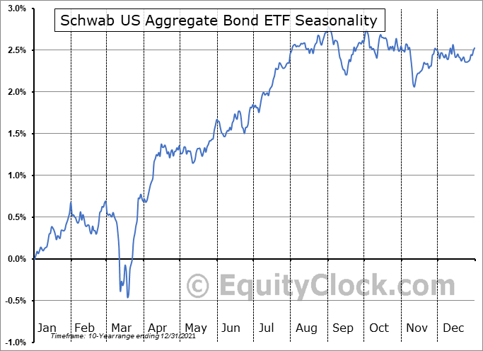 Schwab US Aggregate Bond ETF (NYSE:SCHZ) Seasonality
