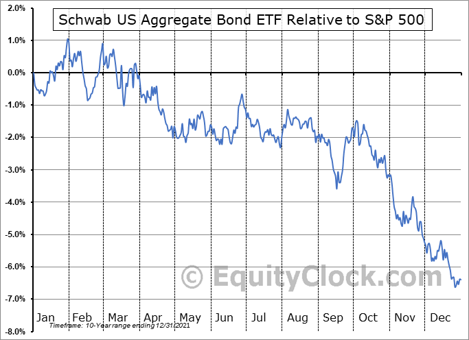 SCHZ Relative to the S&P 500