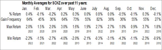 Monthly Seasonal Schwab US Aggregate Bond ETF (NYSE:SCHZ)