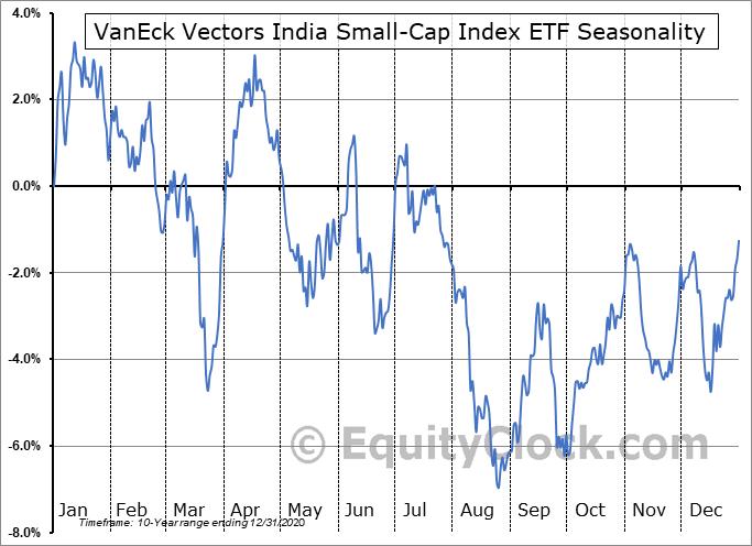 VanEck Vectors India Small-Cap Index ETF (NYSE:SCIF) Seasonality