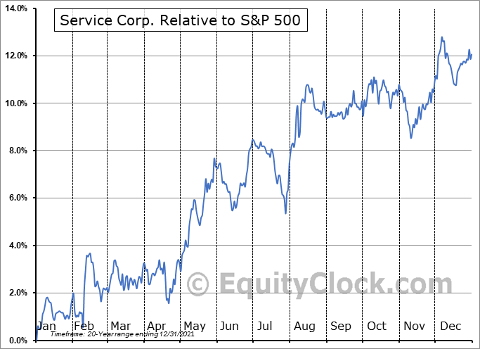 SCI Relative to the S&P 500