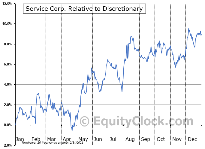 SCI Relative to the Sector