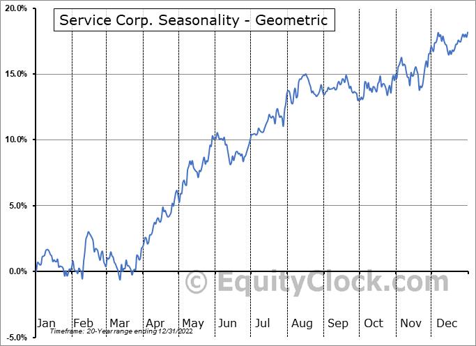 Service Corp. (NYSE:SCI) Seasonality