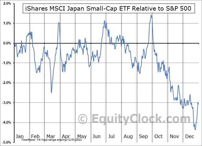 SCJ Relative to the S&P 500