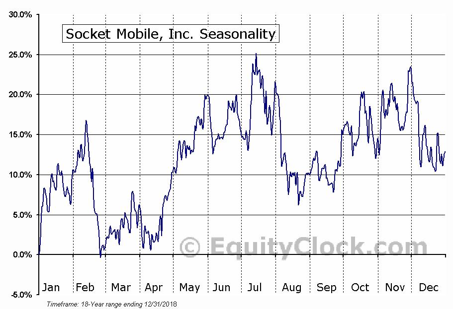 Socket Mobile, Inc. (NASD:SCKT) Seasonal Chart