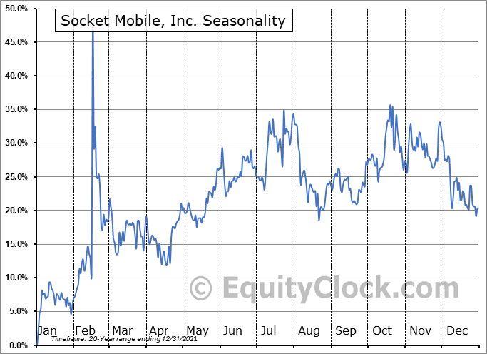 Socket Mobile, Inc. (NASD:SCKT) Seasonality