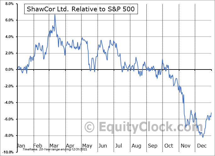 SCL.TO Relative to the S&P 500