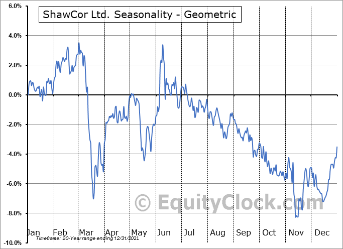 ShawCor Ltd. (TSE:SCL.TO) Seasonality