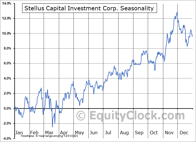 Stellus Capital Investment Corp. (NYSE:SCM) Seasonal Chart