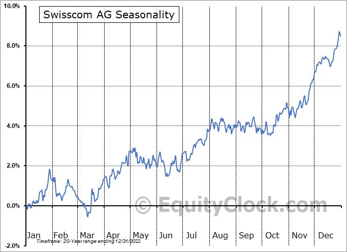Swisscom AG (OTCMKT:SCMWY) Seasonality