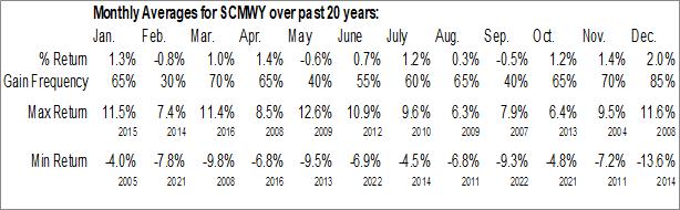 Monthly Seasonal Swisscom AG (OTCMKT:SCMWY)