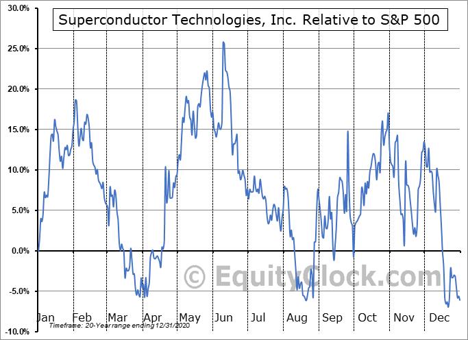 SCON Relative to the S&P 500