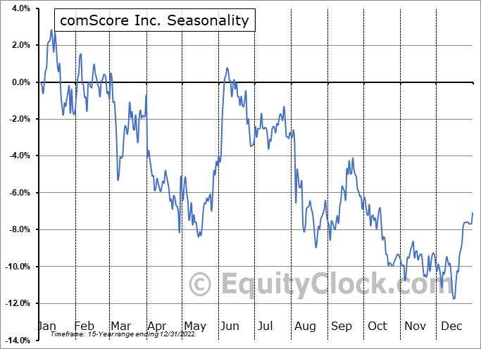 comScore Inc. (NASD:SCOR) Seasonality