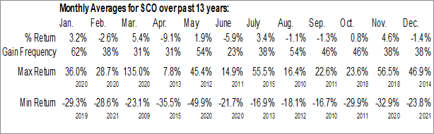 Monthly Seasonal ProShares UltraShort Bloomberg Crude Oil (NYSE:SCO)