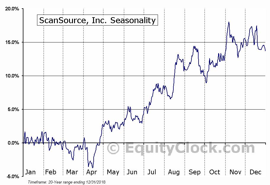 ScanSource, Inc. (NASD:SCSC) Seasonal Chart