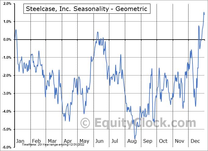 Steelcase, Inc. (NYSE:SCS) Seasonality