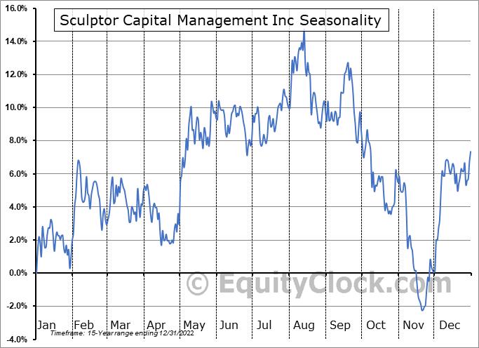 Och-Ziff Capital Management Group LLC (NYSE:SCU) Seasonality