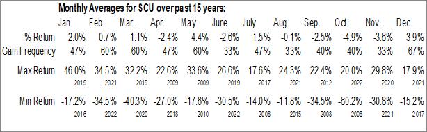 Monthly Seasonal Och-Ziff Capital Management Group LLC (NYSE:SCU)